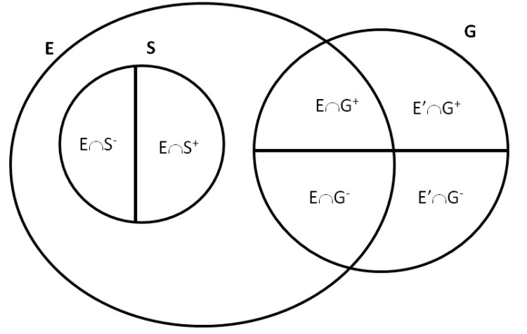What of those who have never heard Venn diagram