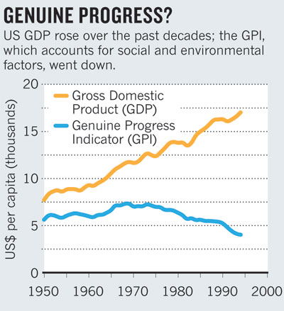 GDP vs GPI